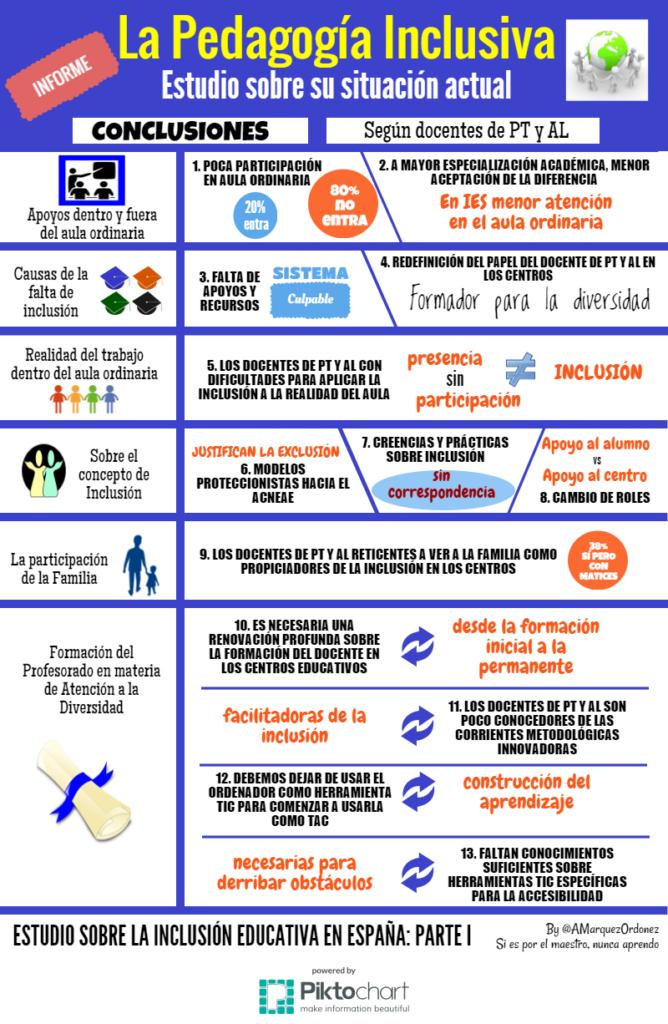 infografía inclusión educativa