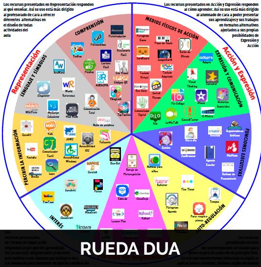 Rueda DUA, Antonio A. Marquez, Si es por el maestro nunca aprendo